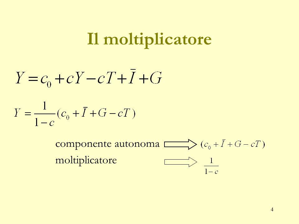 4 Il moltiplicatore componente autonoma moltiplicatore