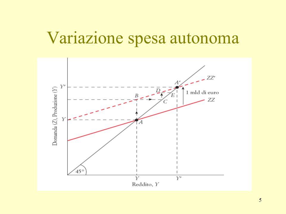 5 Variazione spesa autonoma
