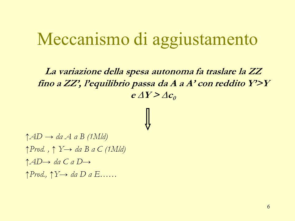 6 Meccanismo di aggiustamento La variazione della spesa autonoma fa traslare la ZZ fino a ZZ', l'equilibrio passa da A a A' con reddito Y'>Y e ∆Y > ∆c 0 ↑AD → da A a B (1Mld) ↑Prod., ↑ Y→ da B a C (1Mld) ↑AD→ da C a D→ ↑Prod., ↑Y→ da D a E……