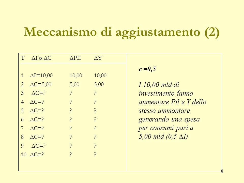 8 Meccanismo di aggiustamento (2) T ΔI o ΔCΔPIlΔY 1ΔI=10,00 10,00 10,00 2 ΔC=5,00 5,00 5,00 3 ΔC=?.