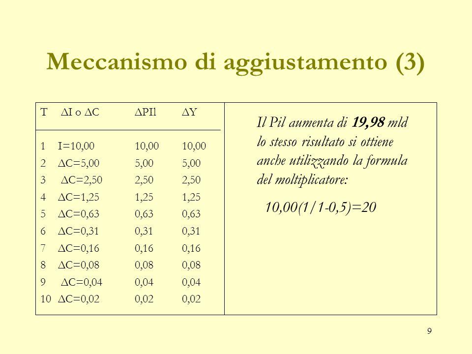 9 Meccanismo di aggiustamento (3) T ΔI o ΔCΔPIlΔY 1I=10,00 10,00 10,00 2 ΔC=5,00 5,00 5,00 3 ΔC=2,502,502,50 4ΔC=1,251,251,25 5ΔC=0,630,630,63 6ΔC=0,310,310,31 7ΔC=0,160,160,16 8ΔC=0,080,080,08 9 ΔC=0,040,040,04 10ΔC=0,020,020,02 Il Pil aumenta di 19,98 mld lo stesso risultato si ottiene anche utilizzando la formula del moltiplicatore: 10,00(1/1-0,5)=20