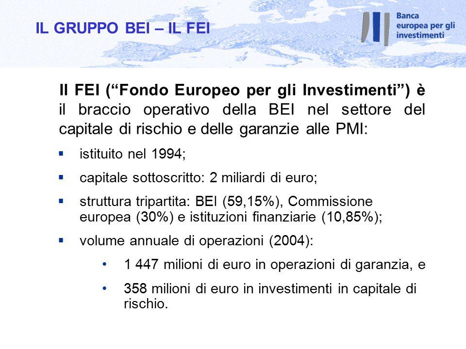 Il FEI ( Fondo Europeo per gli Investimenti ) è il braccio operativo della BEI nel settore del capitale di rischio e delle garanzie alle PMI:  istituito nel 1994;  capitale sottoscritto: 2 miliardi di euro;  struttura tripartita: BEI (59,15%), Commissione europea (30%) e istituzioni finanziarie (10,85%);  volume annuale di operazioni (2004): 1 447 milioni di euro in operazioni di garanzia, e 358 milioni di euro in investimenti in capitale di rischio.