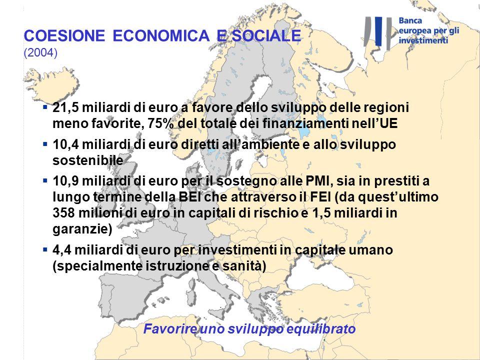 Favorire uno sviluppo equilibrato  21,5 miliardi di euro a favore dello sviluppo delle regioni meno favorite, 75% del totale dei finanziamenti nell'UE  10,4 miliardi di euro diretti all'ambiente e allo sviluppo sostenibile  10,9 miliardi di euro per il sostegno alle PMI, sia in prestiti a lungo termine della BEI che attraverso il FEI (da quest'ultimo 358 milioni di euro in capitali di rischio e 1,5 miliardi in garanzie)  4,4 miliardi di euro per investimenti in capitale umano (specialmente istruzione e sanità) COESIONE ECONOMICA E SOCIALE (2004)