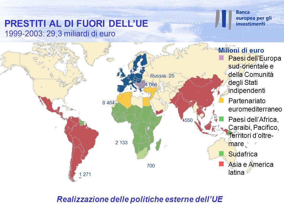 1 271 2 133 700 8 484 550 4 066 Russia: 25 Milioni di euro n Paesi dell'Europa sud-orientale e della Comunità degli Stati indipendenti n Partenariato euromediterraneo n Paesi dell'Africa, Caraibi, Pacifico, Territori d'oltre- mare n Sudafrica n Asia e America latina Realizzazione delle politiche esterne dell'UE PRESTITI AL DI FUORI DELL'UE 1999-2003: 29,3 miliardi di euro