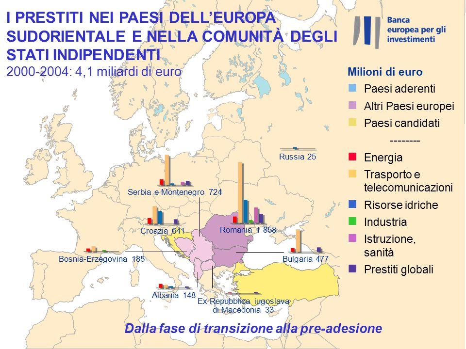Dalla fase di transizione alla pre-adesione Romania 1 858 Serbia e Montenegro 724 Croazia 641 Bulgaria 477 Bosnia-Erzegovina 185 Albania 148 Ex Repubblica iugoslava di Macedonia 33 Russia 25 I PRESTITI NEI PAESI DELL'EUROPA SUDORIENTALE E NELLA COMUNITÀ DEGLI STATI INDIPENDENTI 2000-2004: 4,1 miliardi di euro Milioni di euro n Paesi aderenti n Altri Paesi europei n Paesi candidati -------- n Energia n Trasporto e telecomunicazioni n Risorse idriche n Industria n Istruzione, sanità n Prestiti globali