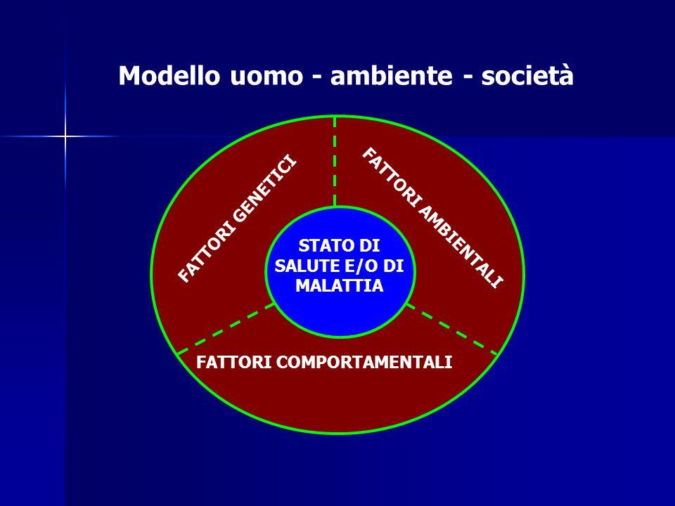 Modello uomo - ambiente - società FATTORI GENETICI FATTORI AMBIENTALI FATTORI COMPORTAMENTALI STATO DI SALUTE E/O DI MALATTIA