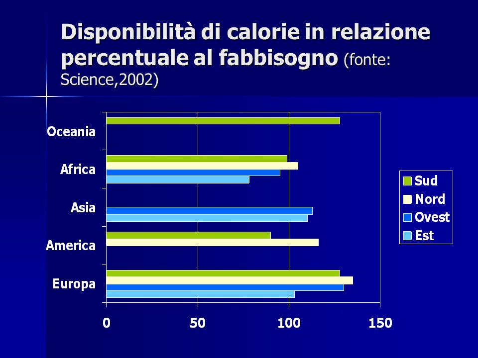 Disponibilità di calorie in relazione percentuale al fabbisogno (fonte: Science,2002)