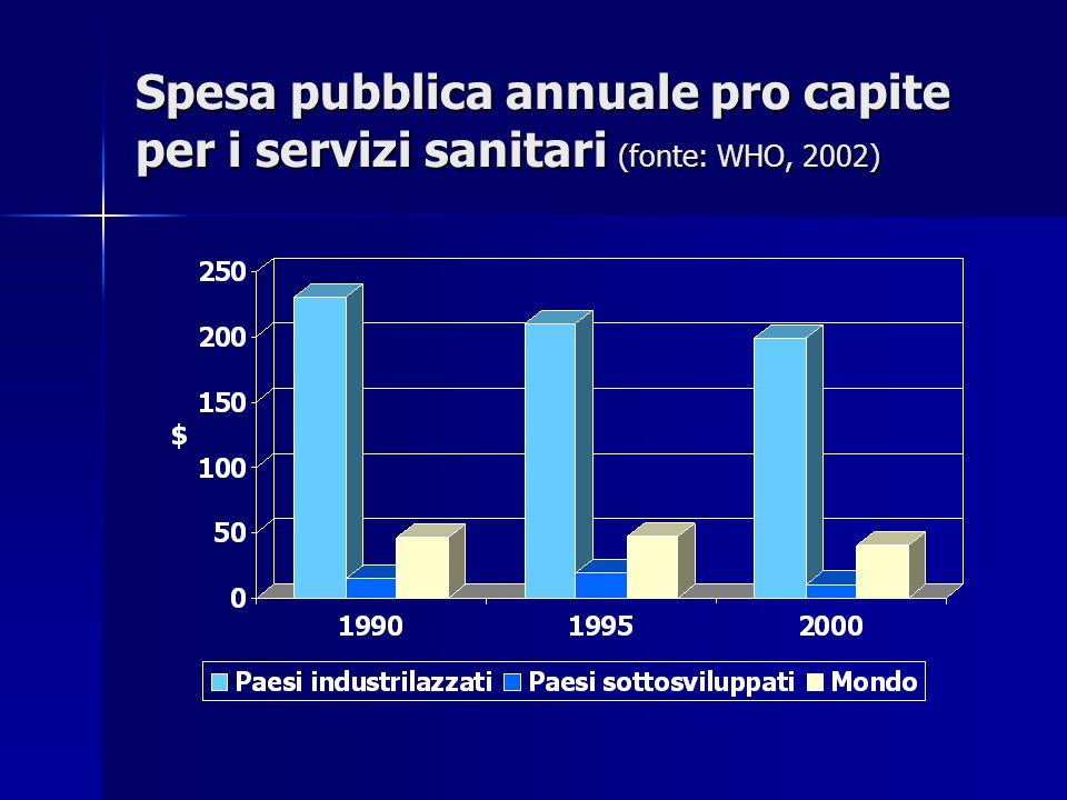 Spesa pubblica annuale pro capite per i servizi sanitari (fonte: WHO, 2002)