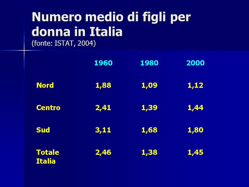 Numero medio di figli per donna in Italia (fonte: ISTAT, 2004)