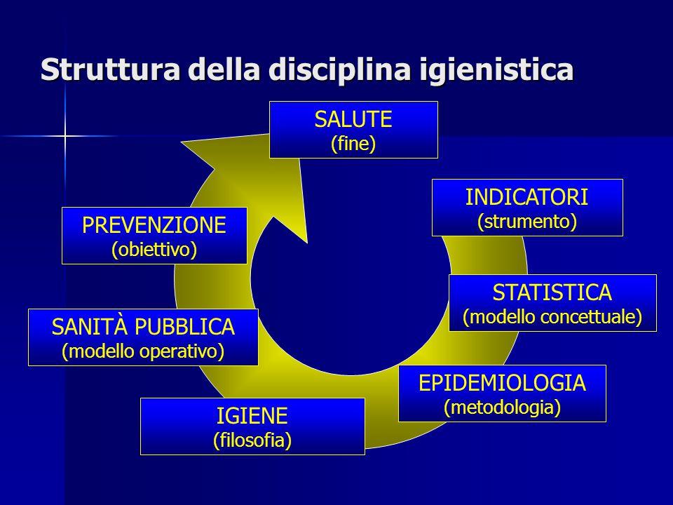 Struttura della disciplina igienistica PREVENZIONE (obiettivo) SANITÀ PUBBLICA (modello operativo) IGIENE (filosofia) EPIDEMIOLOGIA (metodologia) STAT