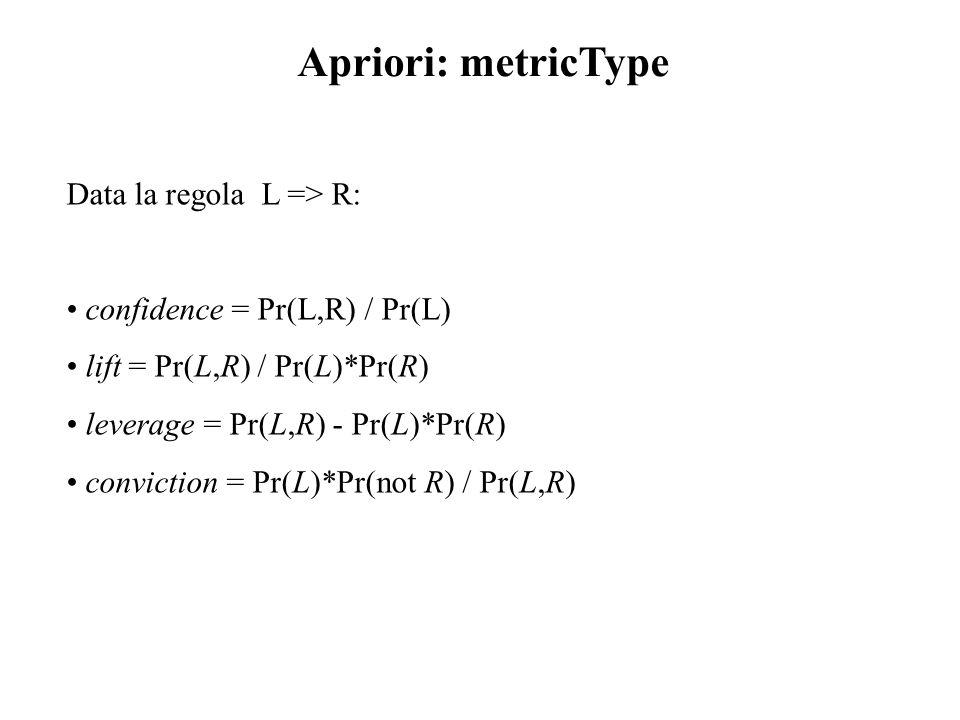 Data la regola L => R: confidence = Pr(L,R) / Pr(L) lift = Pr(L,R) / Pr(L)*Pr(R) leverage = Pr(L,R) - Pr(L)*Pr(R) conviction = Pr(L)*Pr(not R) / Pr(L,R) Apriori: metricType