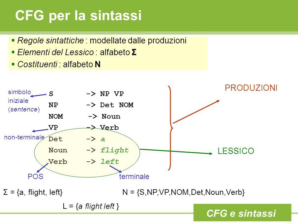 CFG per la sintassi CFG e sintassi S -> NP VP NP -> Det NOM NOM -> Noun VP -> Verb Det -> a Noun -> flight Verb -> left PRODUZIONI LESSICO non-termina