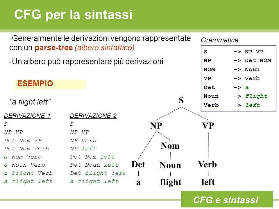 ESEMPIO -Generalmente le derivazioni vengono rappresentate con un parse-tree (albero sintattico) -Un albero può rappresentare più derivazioni CFG per