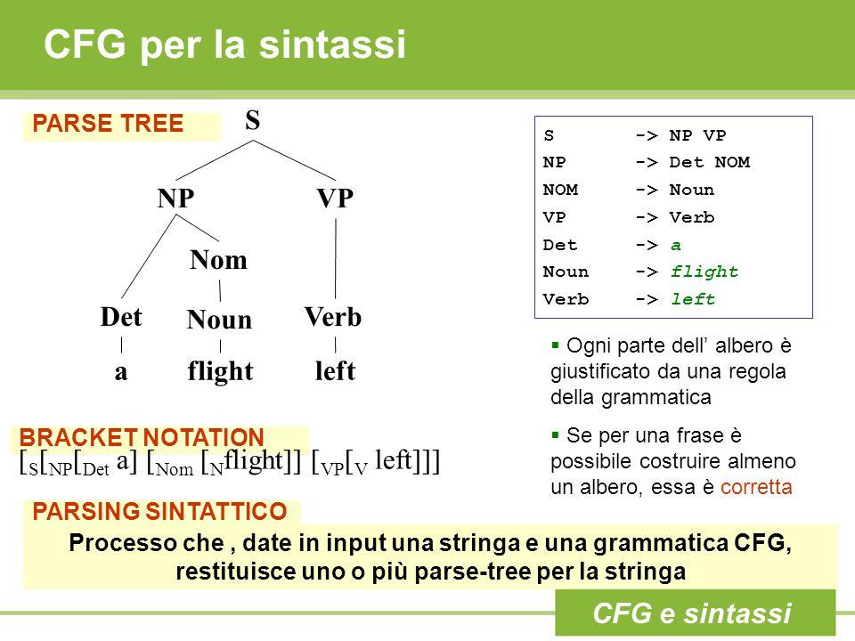 CFG per la sintassi PARSE TREE S -> NP VP NP -> Det NOM NOM -> Noun VP -> Verb Det -> a Noun -> flight Verb -> left S NPVP Det Nom Noun Verb aflightle