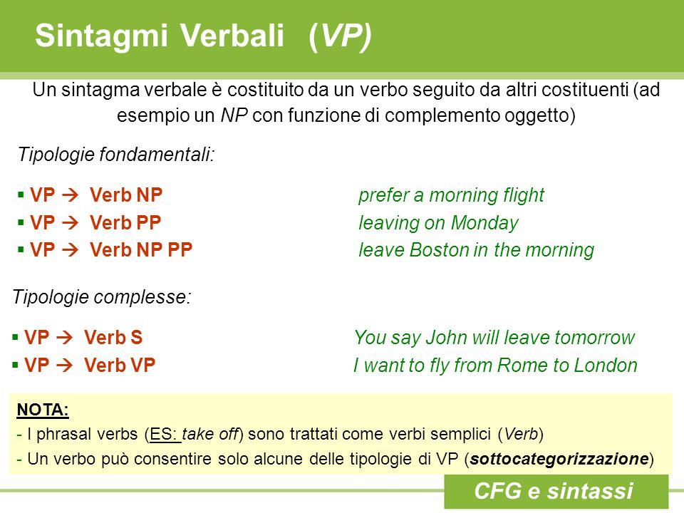 Sintagmi Verbali (VP) Un sintagma verbale è costituito da un verbo seguito da altri costituenti (ad esempio un NP con funzione di complemento oggetto)