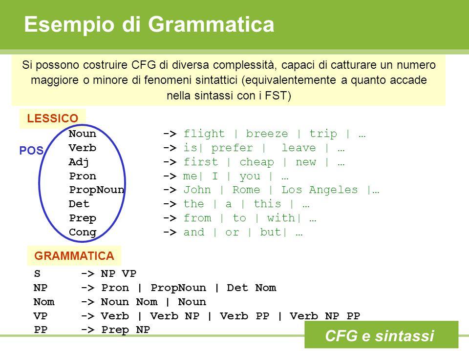 Esempio di Grammatica Si possono costruire CFG di diversa complessità, capaci di catturare un numero maggiore o minore di fenomeni sintattici (equival