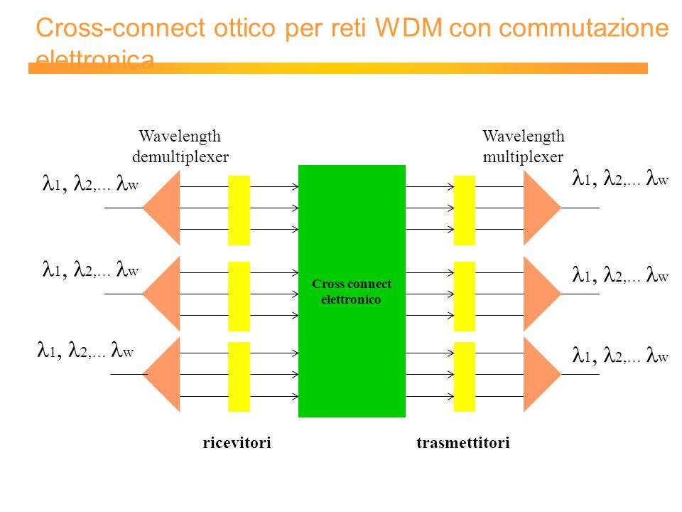 Cross-connect ottico per reti WDM con commutazione elettronica Cross connect elettronico ricevitoritrasmettitori  1, 2,… w Wavelength demultiplexer Wavelength multiplexer