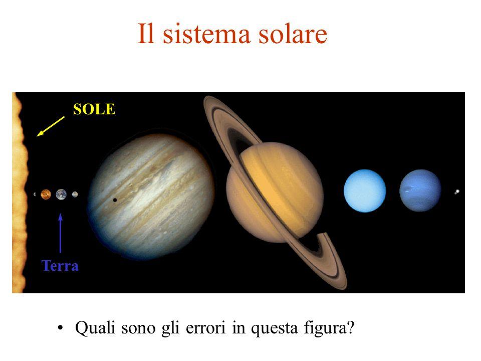 Il sistema solare Quali sono gli errori in questa figura? Terra SOLE