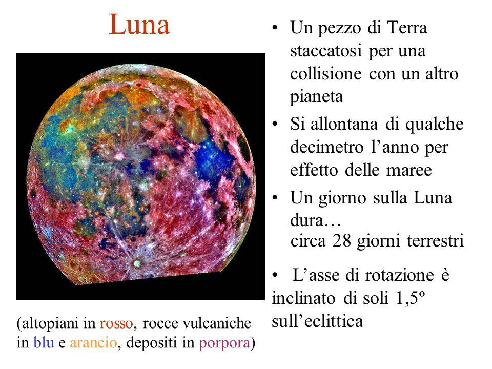 Luna Un pezzo di Terra staccatosi per una collisione con un altro pianeta Si allontana di qualche decimetro l'anno per effetto delle maree Un giorno s