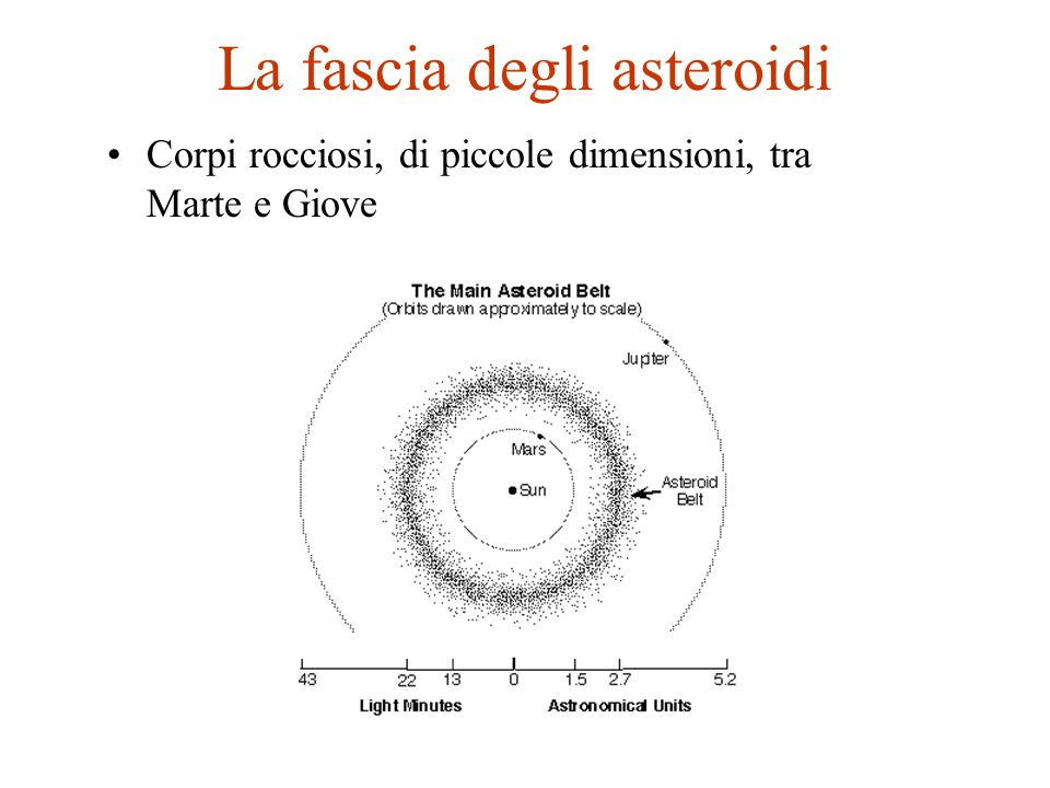 La fascia degli asteroidi Corpi rocciosi, di piccole dimensioni, tra Marte e Giove