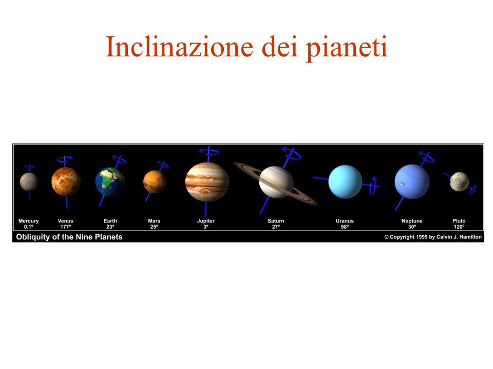 Inclinazione dei pianeti