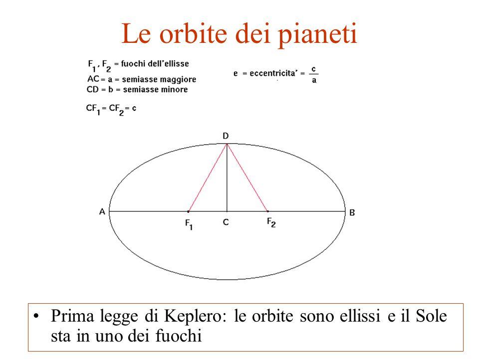 Le orbite dei pianeti Seconda legge di Keplero: il raggio vettore attraversa aree uguali in tempi uguali, quindi la velocità del pianeta cambia lungo l'orbita