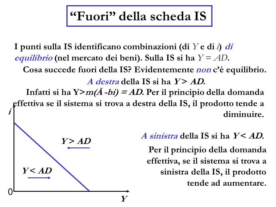 """""""Fuori"""" della scheda IS I punti sulla IS identificano combinazioni (di Y e di i) di equilibrio (nel mercato dei beni). Sulla IS si ha Y = AD. Cosa suc"""