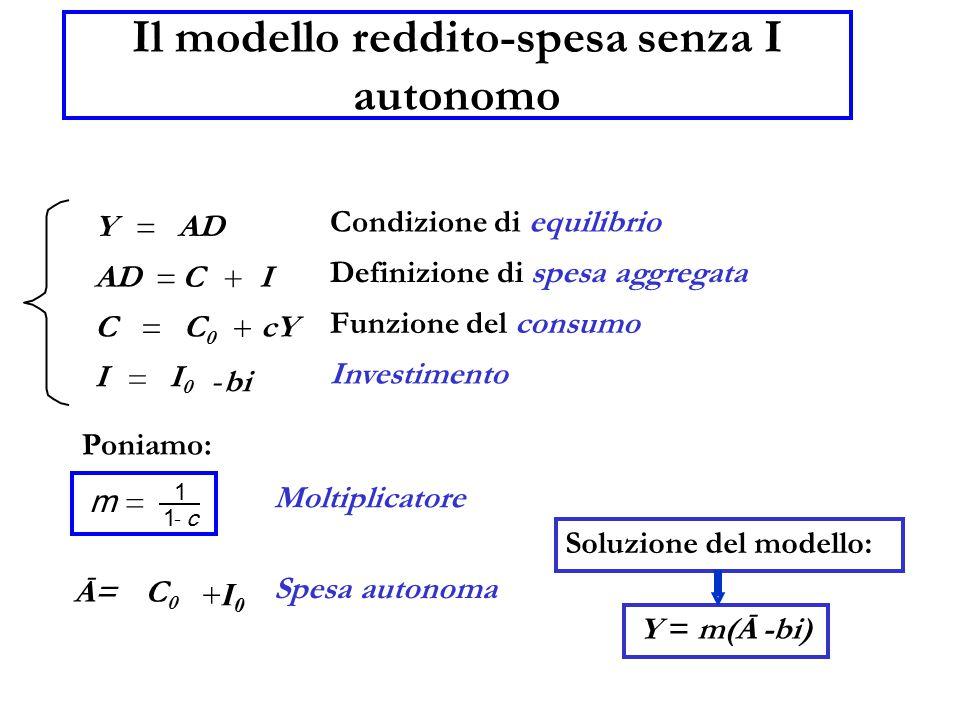 Il modello reddito-spesa senza I autonomo Y = AD = C + I C = C0C0 + cY I = I0I0 Condizione di equilibrio Definizione di spesa aggregata Funzione del c