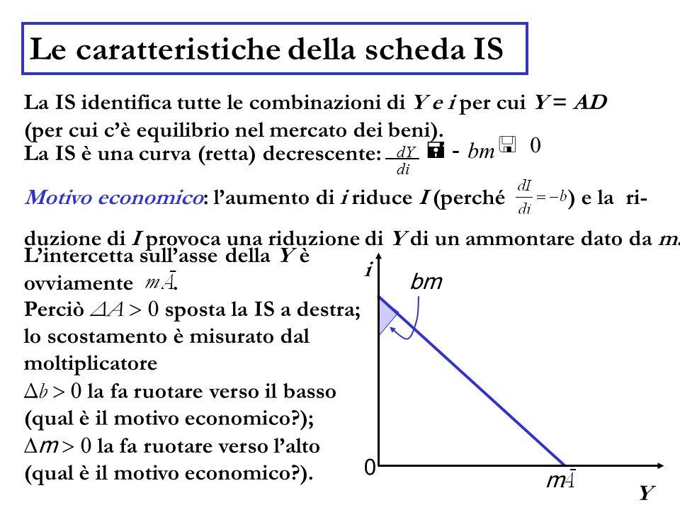 Le caratteristiche della scheda IS La IS identifica tutte le combinazioni di Y e i per cui Y = AD (per cui c'è equilibrio nel mercato dei beni). La IS