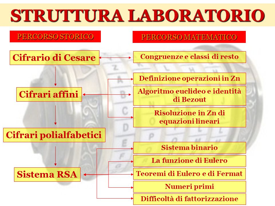 Cifrario di Cesare Cifrari affini Cifrari polialfabetici Sistema RSA Congruenze e classi di resto Definizione operazioni in Zn Algoritmo euclideo e id