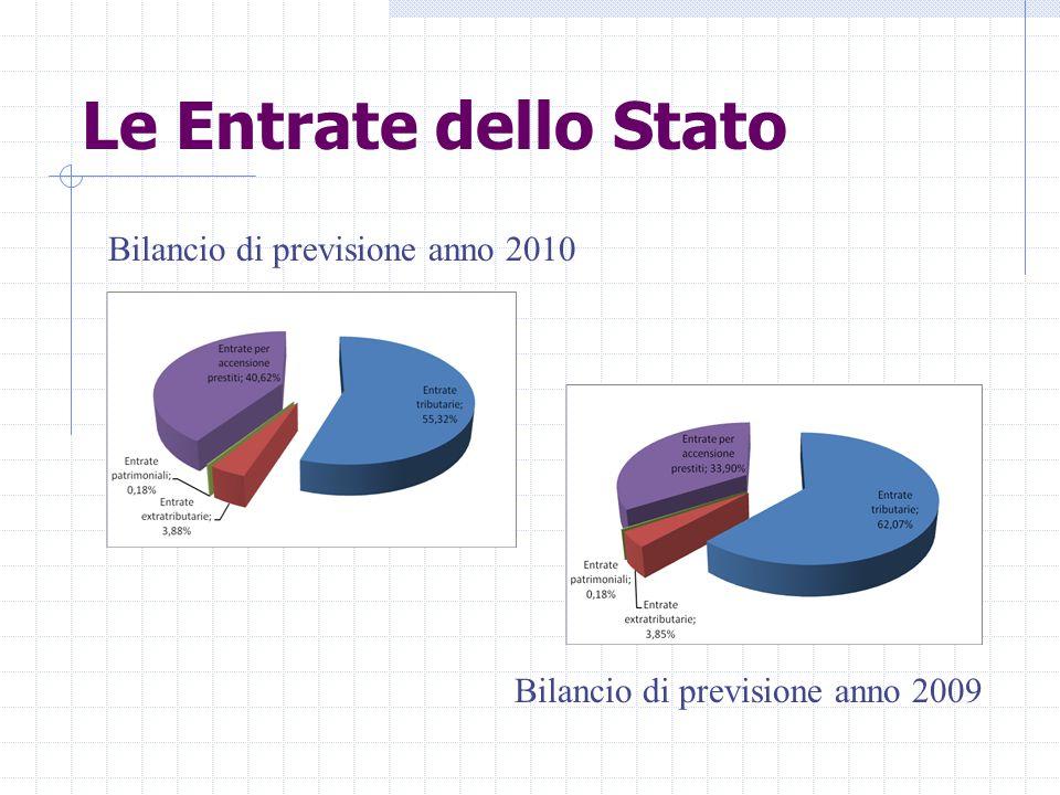 Le Entrate dello Stato Bilancio di previsione anno 2010 Bilancio di previsione anno 2009