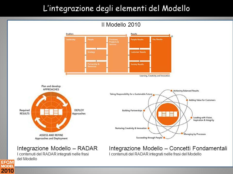 L'integrazione degli elementi del Modello Integrazione Modello – RADAR I contenuti del RADAR integrati nelle frasi del Modello Integrazione Modello – Concetti Fondamentali I contenuti del RADAR integrati nelle frasi del Modello Il Modello 2010