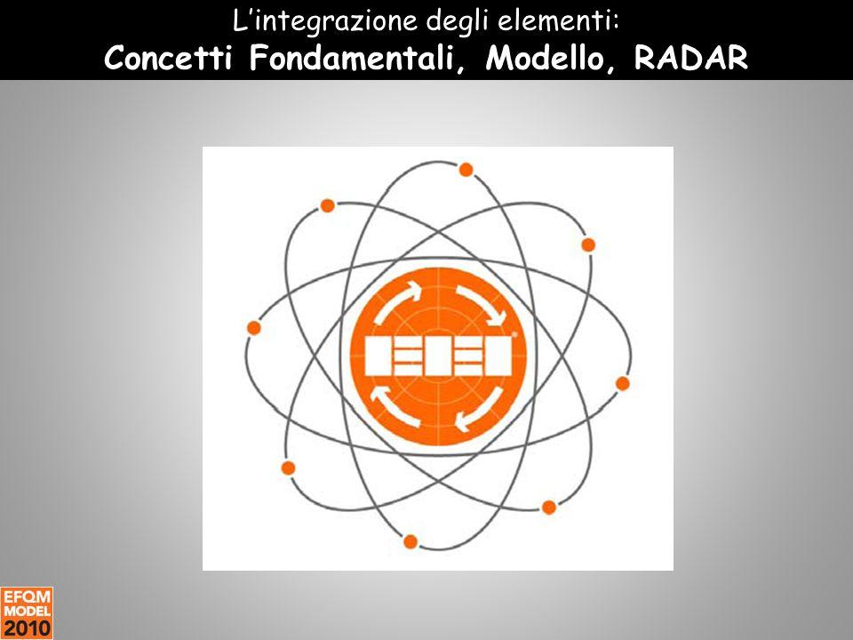 L'integrazione degli elementi: Concetti Fondamentali, Modello, RADAR