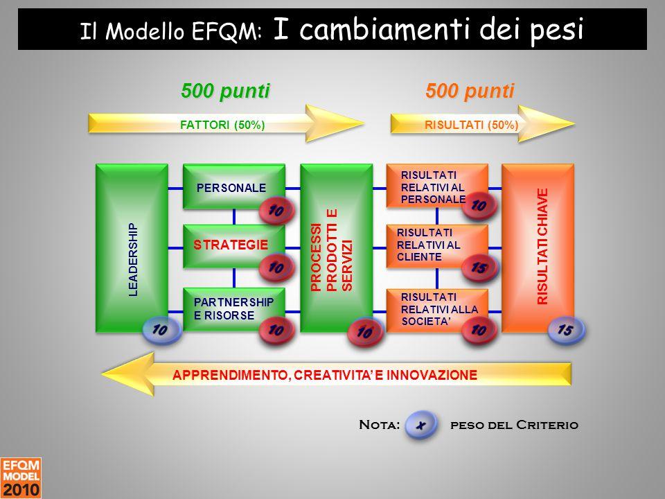 Il Modello EFQM: I cambiamenti dei pesi LEADERSHIP FATTORI (50%)RISULTATI (50%) GESTIONE DEL PERSONALE PARTNERSHIP E RISORSE 500 punti Nota: peso del