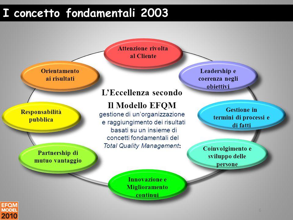 I concetto fondamentali 2003 L'Eccellenza secondo Il Modello EFQM gestione di un'organizzazione e raggiungimento dei risultati basati su un insieme di concetti fondamentali del : Total Quality Management : L'Eccellenza secondo Il Modello EFQM gestione di un'organizzazione e raggiungimento dei risultati basati su un insieme di concetti fondamentali del : Total Quality Management : Orientamento ai risultati Orientamento ai risultati Attenzione rivolta al Cliente Leadership e coerenza negli obiettivi Gestione in termini di processi e di fatti Gestione in termini di processi e di fatti Coinvolgimento e sviluppo delle persone Innovazione e Miglioramento continui Innovazione e Miglioramento continui Partnership di mutuo vantaggio Responsabilità pubblica Responsabilità pubblica 6
