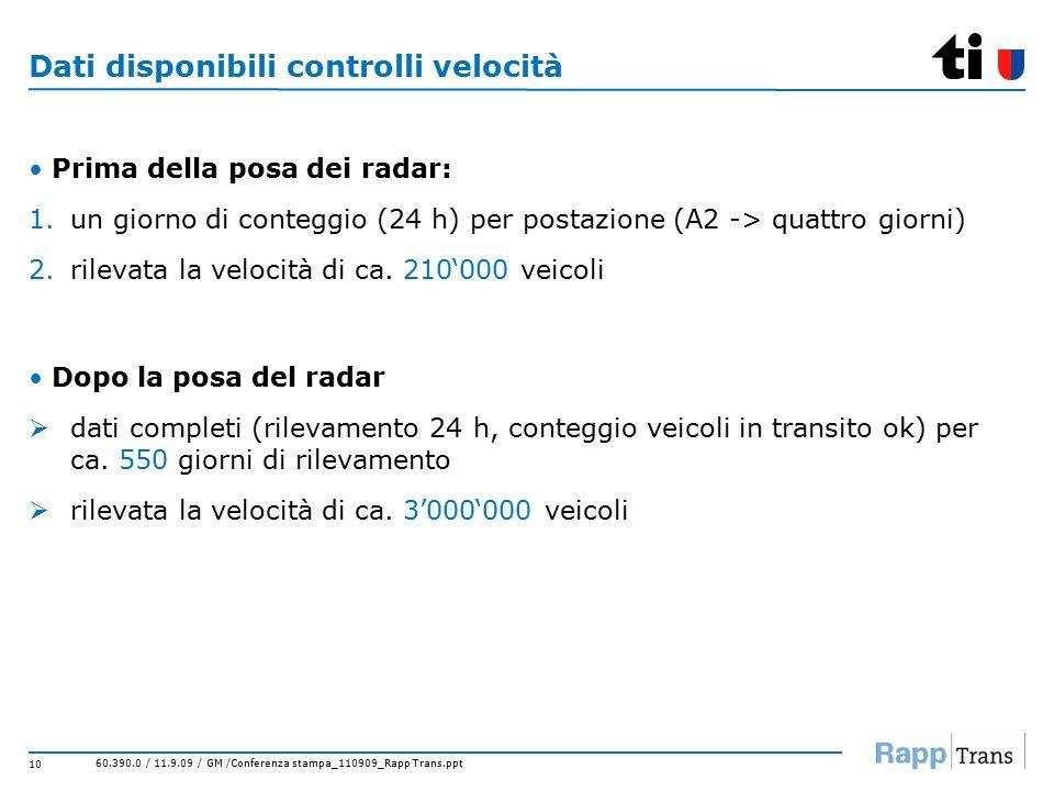 60.390.0 / 11.9.09 / GM /Conferenza stampa_110909_Rapp Trans.ppt 10 Dati disponibili controlli velocità Prima della posa dei radar: 1.un giorno di conteggio (24 h) per postazione (A2 -> quattro giorni) 2.rilevata la velocità di ca.