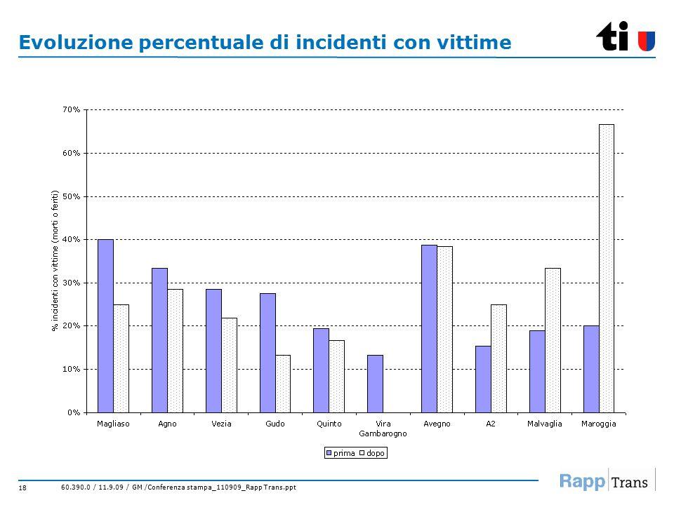 60.390.0 / 11.9.09 / GM /Conferenza stampa_110909_Rapp Trans.ppt 18 Evoluzione percentuale di incidenti con vittime