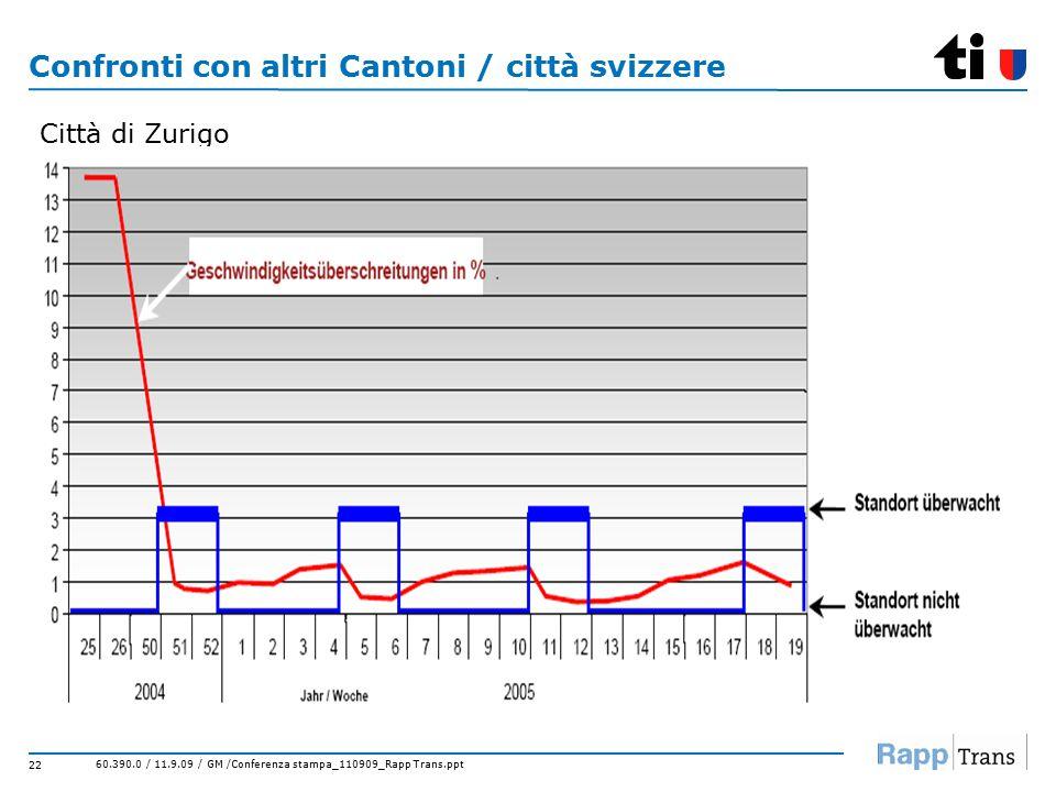 60.390.0 / 11.9.09 / GM /Conferenza stampa_110909_Rapp Trans.ppt 22 Confronti con altri Cantoni / città svizzere Città di Zurigo