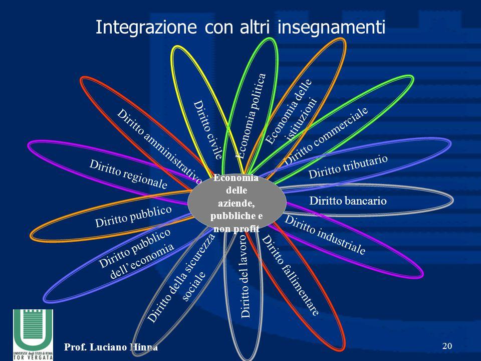 Prof. Luciano Hinna 20 Diritto regionale Diritto amministrativo Diritto pubblico Diritto pubblico dell'economia Diritto bancario Diritto industriale D