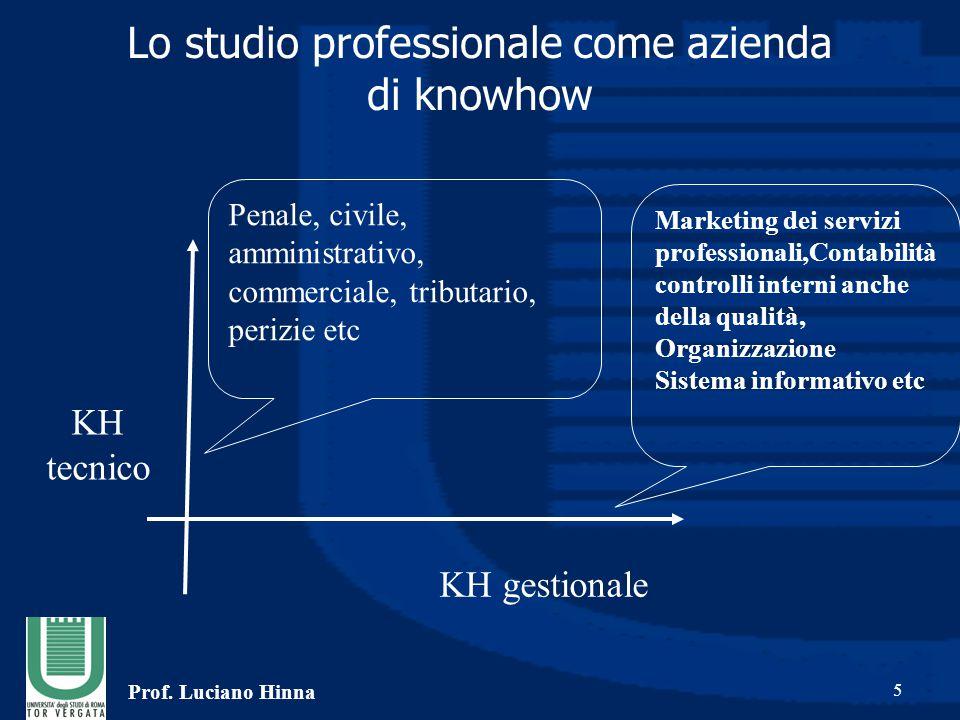 Prof. Luciano Hinna 5 Lo studio professionale come azienda di knowhow KH tecnico KH gestionale Marketing dei servizi professionali,Contabilità control