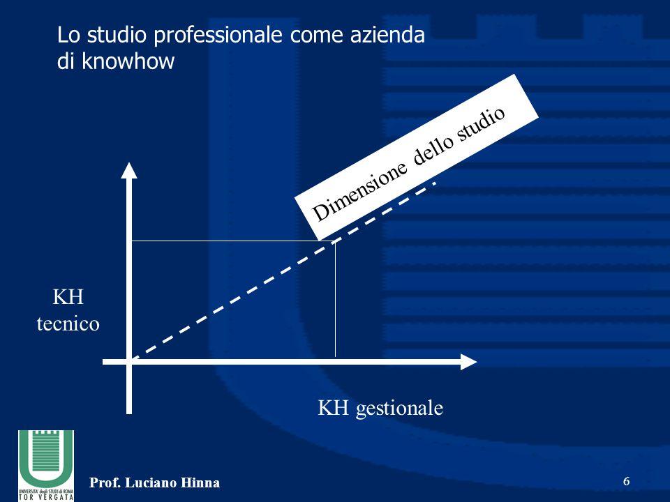 Prof. Luciano Hinna 6 Lo studio professionale come azienda di knowhow KH tecnico KH gestionale Dimensione dello studio