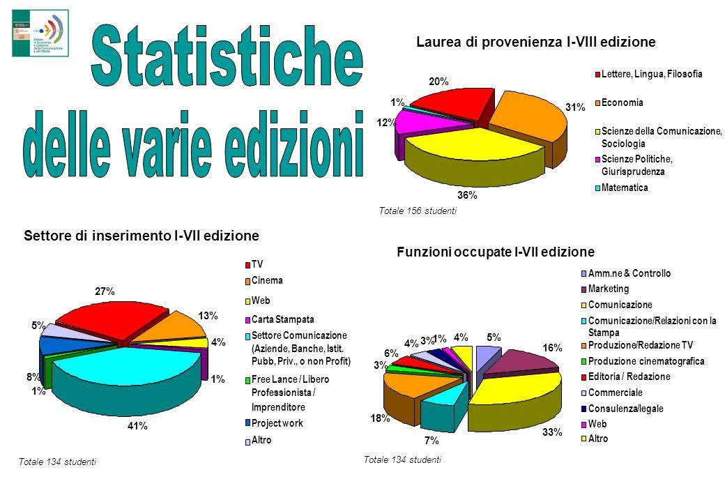 Laurea di provenienza I-VIII edizione 20% 31% 36% 12% 1% Lettere, Lingua, Filosofia Economia Scienze della Comunicazione, Sociologia Scienze Politiche