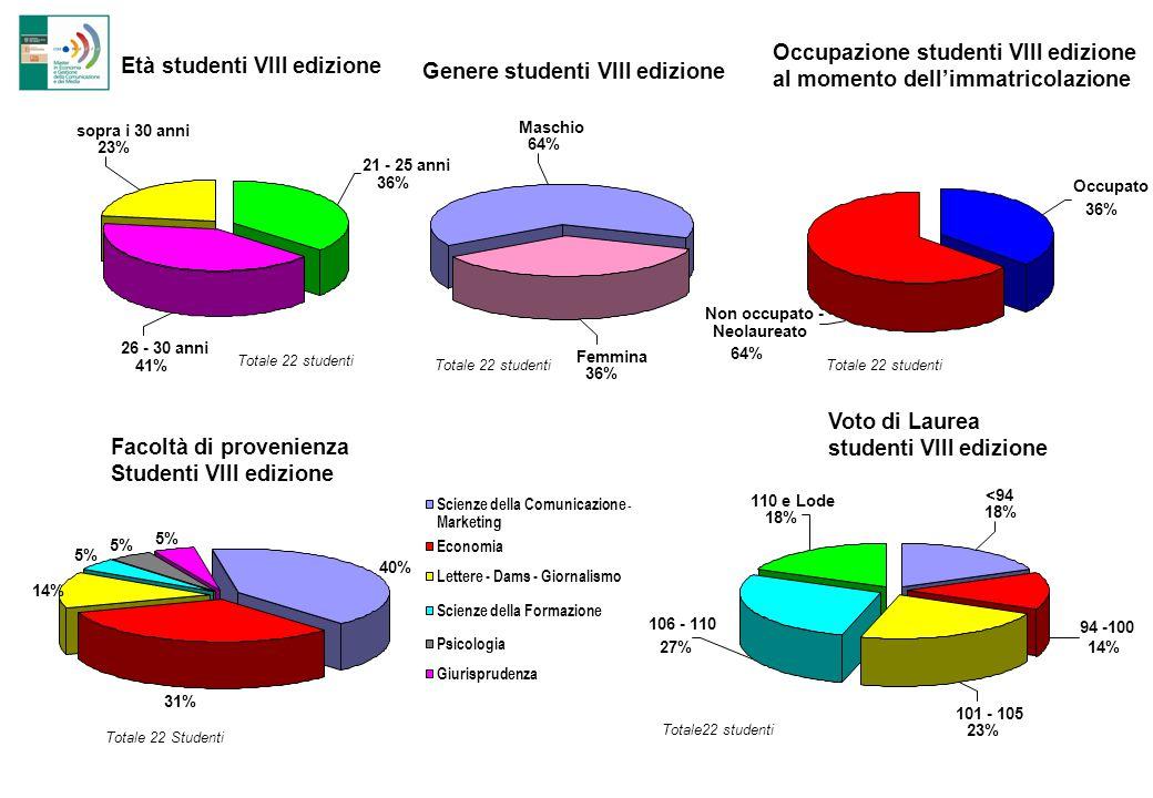 Occupazione studenti VIII edizione al momento dell'immatricolazione Età studenti VIII edizione sopra i 30 anni 23% 26 - 30 anni 41% 21 - 25 anni 36% T