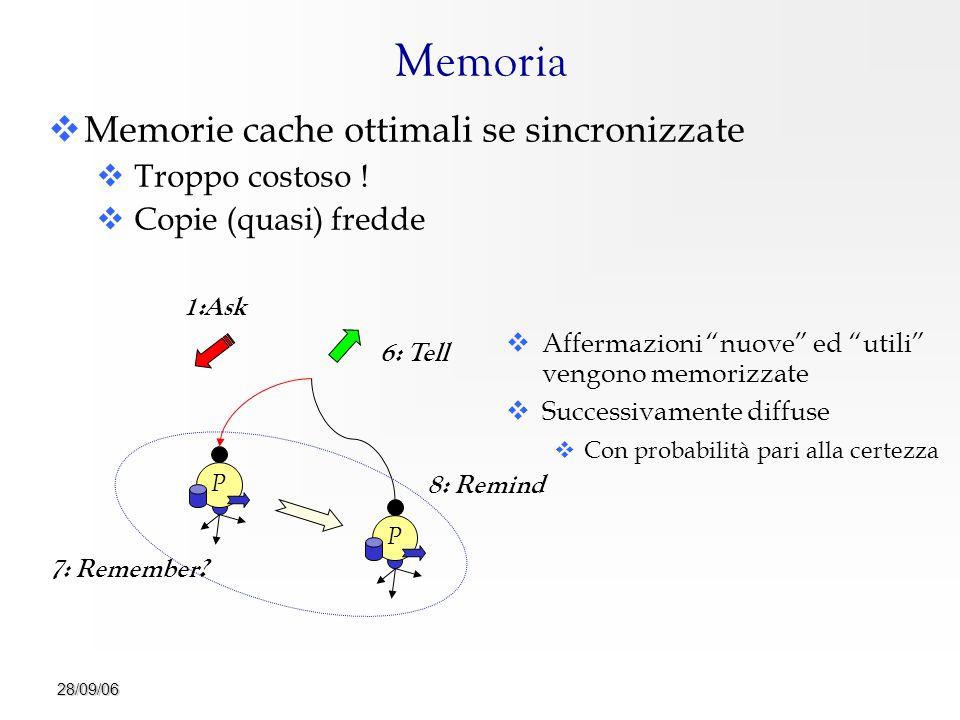 28/09/06 Memoria   Memorie cache ottimali se sincronizzate   Troppo costoso .