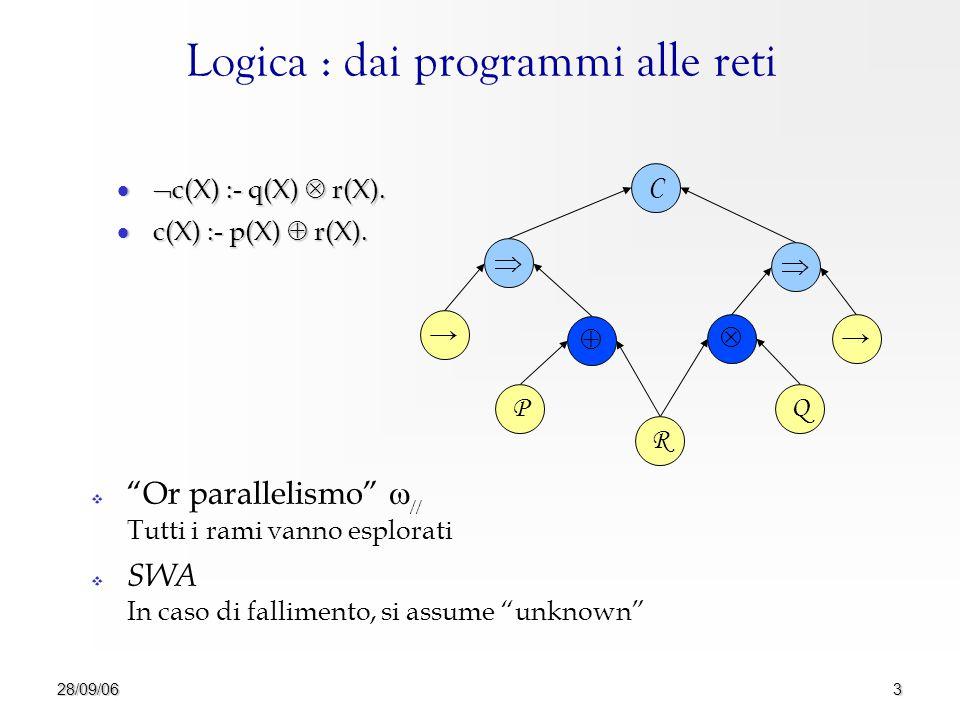 28/09/063 Logica : dai programmi alle reti  c(X) :- q(X)  r(X).