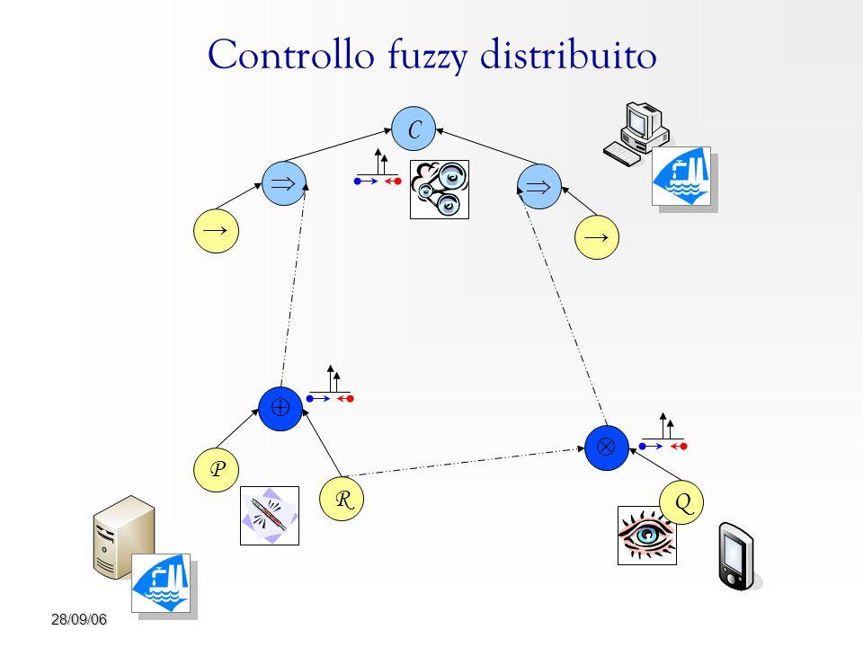 28/09/06 Controllo fuzzy distribuito → C Q   →  R  P