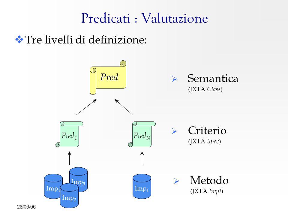 28/09/06 Imp 3 Predicati : Valutazione   Tre livelli di definizione: Pred  Semantica (JXTA Class ) Pred 1 Pred N  Criterio (JXTA Spec ) Imp 1 Imp 2 Imp 1  Metodo (JXTA Impl )
