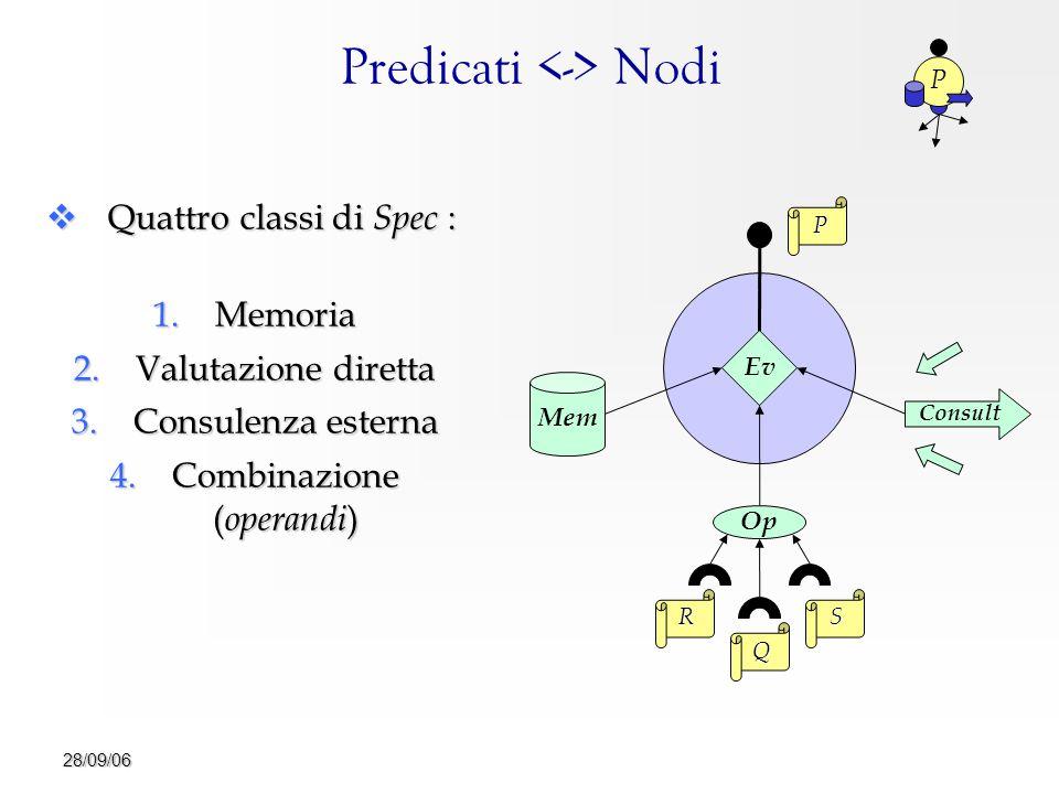 28/09/06 Predicati Nodi  Quattro classi di Spec : 1.Memoria 2.Valutazione diretta 3.Consulenza esterna 4.Combinazione ( operandi ) P Op Mem Consult Ev Q RS P