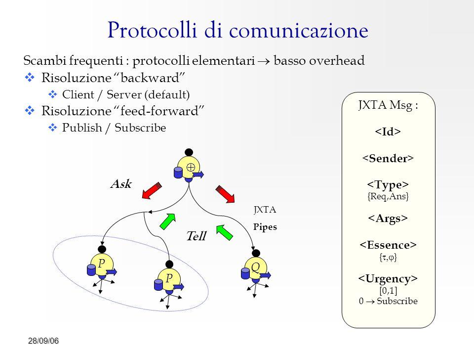 28/09/06 Protocolli di comunicazione Scambi frequenti : protocolli elementari  basso overhead   Risoluzione backward   Client / Server (default)   Risoluzione feed-forward   Publish / Subscribe PP  Q Ask Tell JXTA Msg : {Req,Ans} {  } [0,1] 0  Subscribe JXTA Pipes