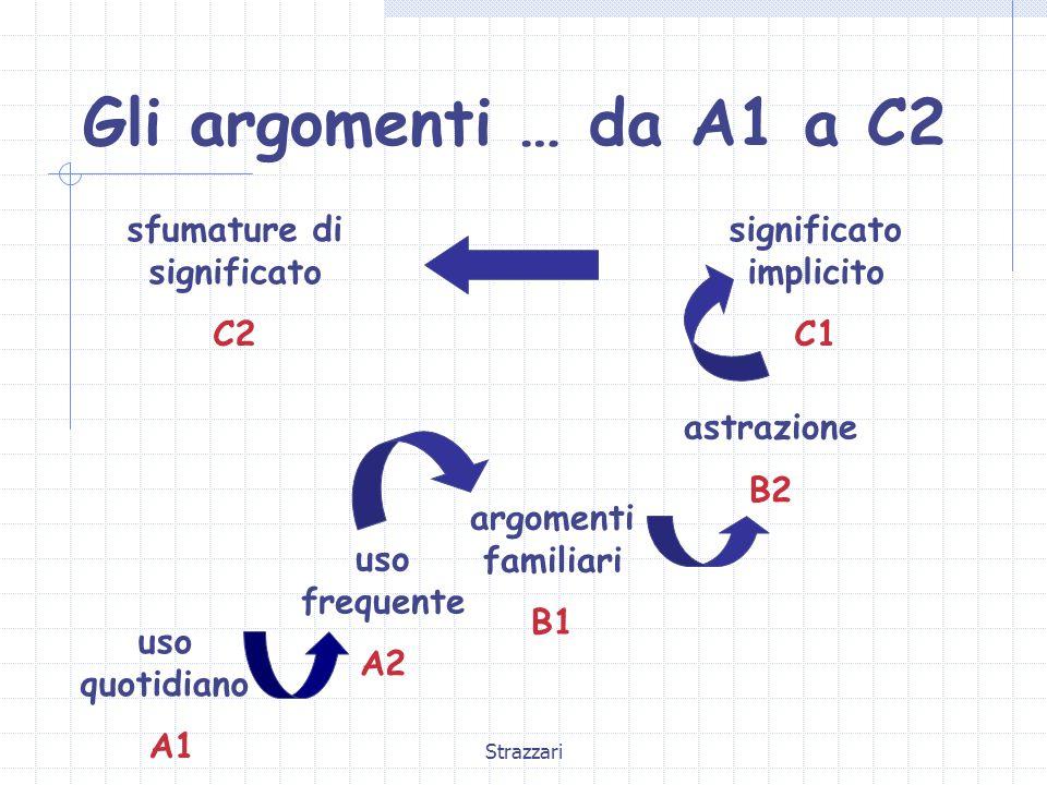 Strazzari Gli argomenti … da A1 a C2 uso quotidiano A1 uso frequente A2 argomenti familiari B1 astrazione B2 significato implicito C1 sfumature di significato C2